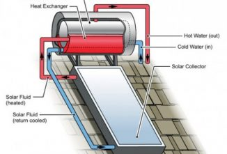Solar Water Heating  Off the Grid